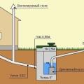Як правильно провести каналізацію в приватному будинку?