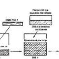 Пропорції бетону
